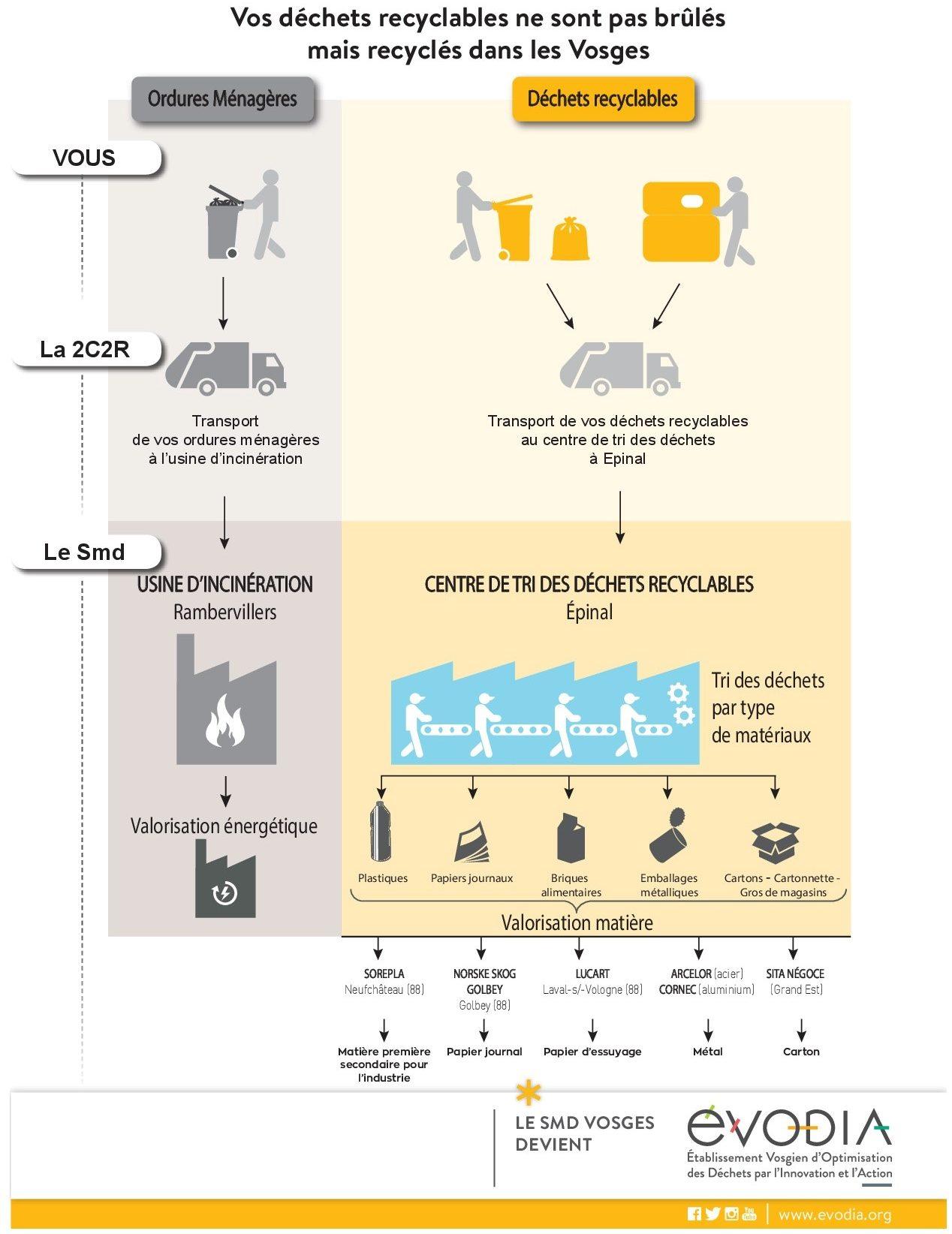 la seconde vie des déchets du sac jaune